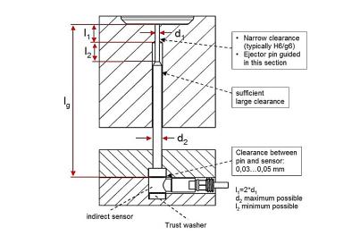 型腔压力传感器安装图