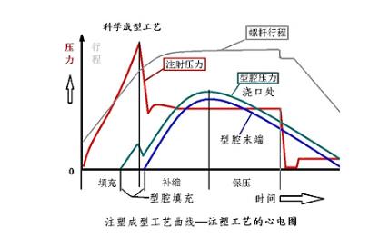 型腔壓力加測圖